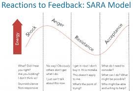 Leadership Tip #3 – be open to feedback