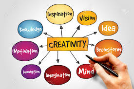 Assess your Creativity & Innovation Quotient