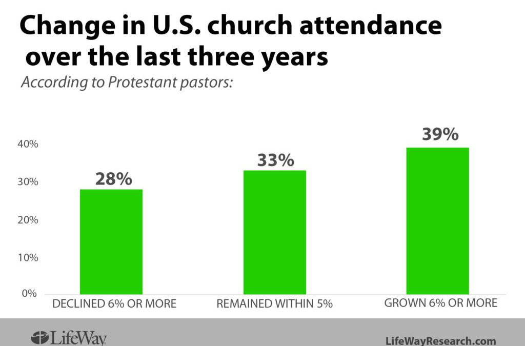 Smaller (much SMALLER) Churches Prevail + Bigger (much BIGGER) Churches are Needed
