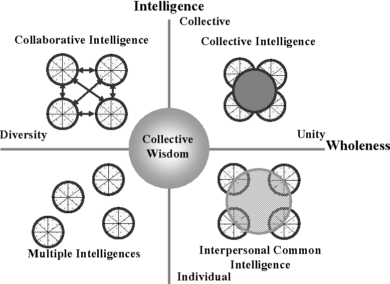 What is the purpose of the Leadership Collective?