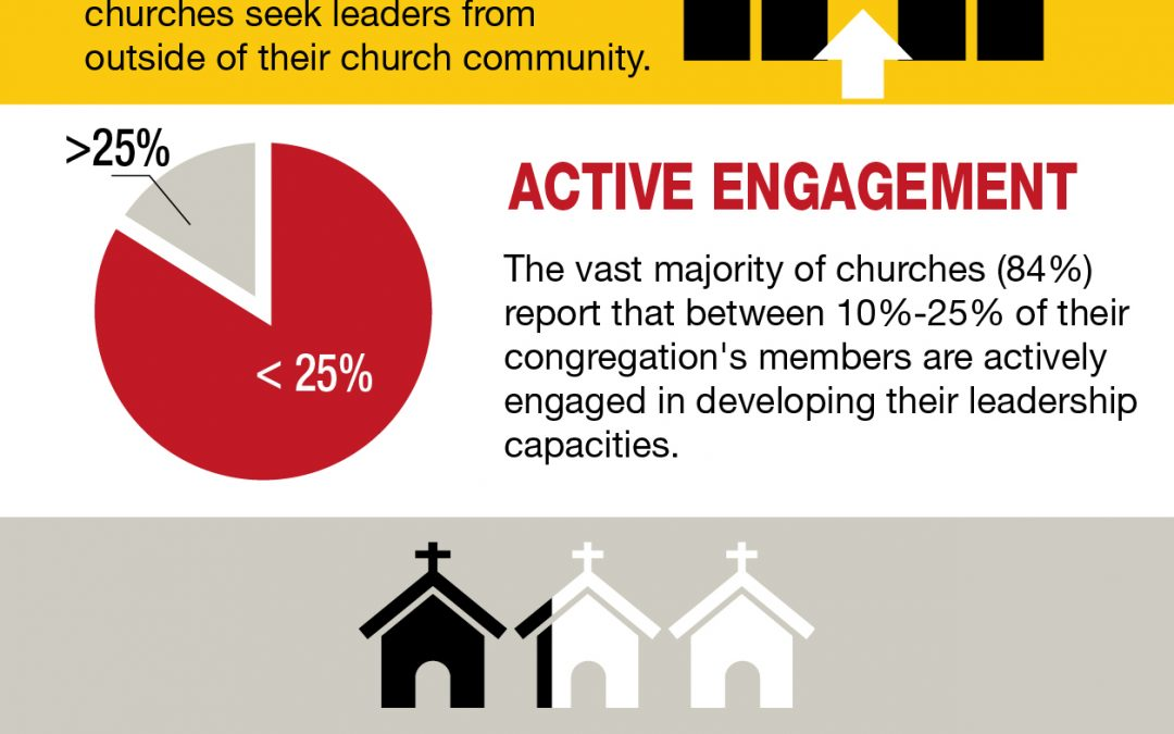 Leadership Multiplication in Your Church INFOGRAPHIC