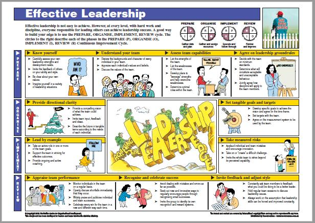 #3 Develop Your Leadership Effectiveness – ASSESS